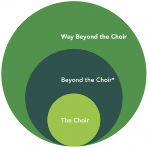 beyond the choir 300x300 Philosophy