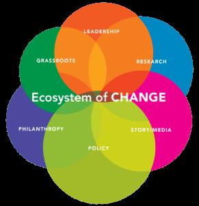 Ecosystem of Change